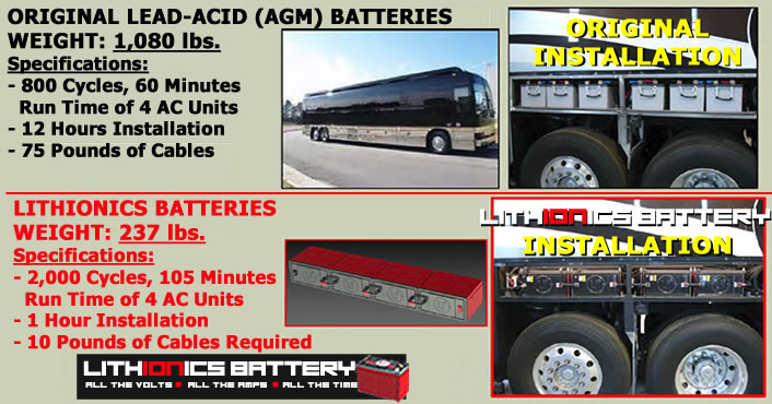 Lithionics Batteries can save over 800 pounds of weight in a large vehicle installation as shown by this example featuring a full-size luxury RV Bus.