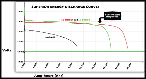 Lithium ion batteries offer stable voltage and amperage
