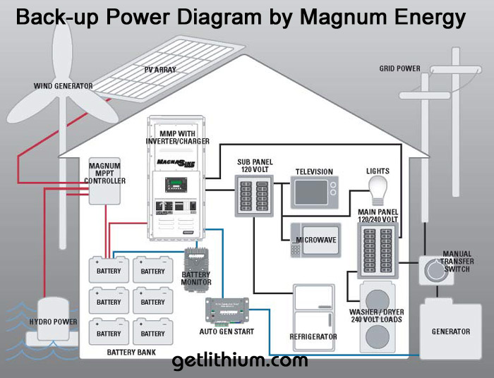 Magnum Energy Back-up Power System  Diagram showing wind, solar or hydro power generation