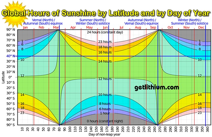 Global hours of sunshine by latitude