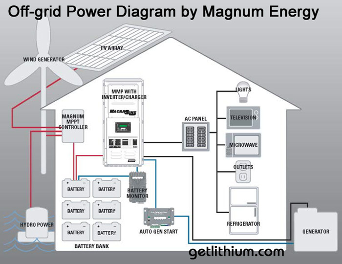 Off_Grid_Power_Diagram_by_Magnum_Energy_700 off grid wiring diagram diagram wiring diagrams for diy car repairs off grid solar power system wiring diagram at fashall.co