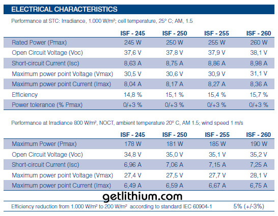 Isofoton 250 watt Solar Panel  Electrical Specifications