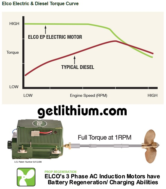 Golf Cart Electric Motor Torque Curves on